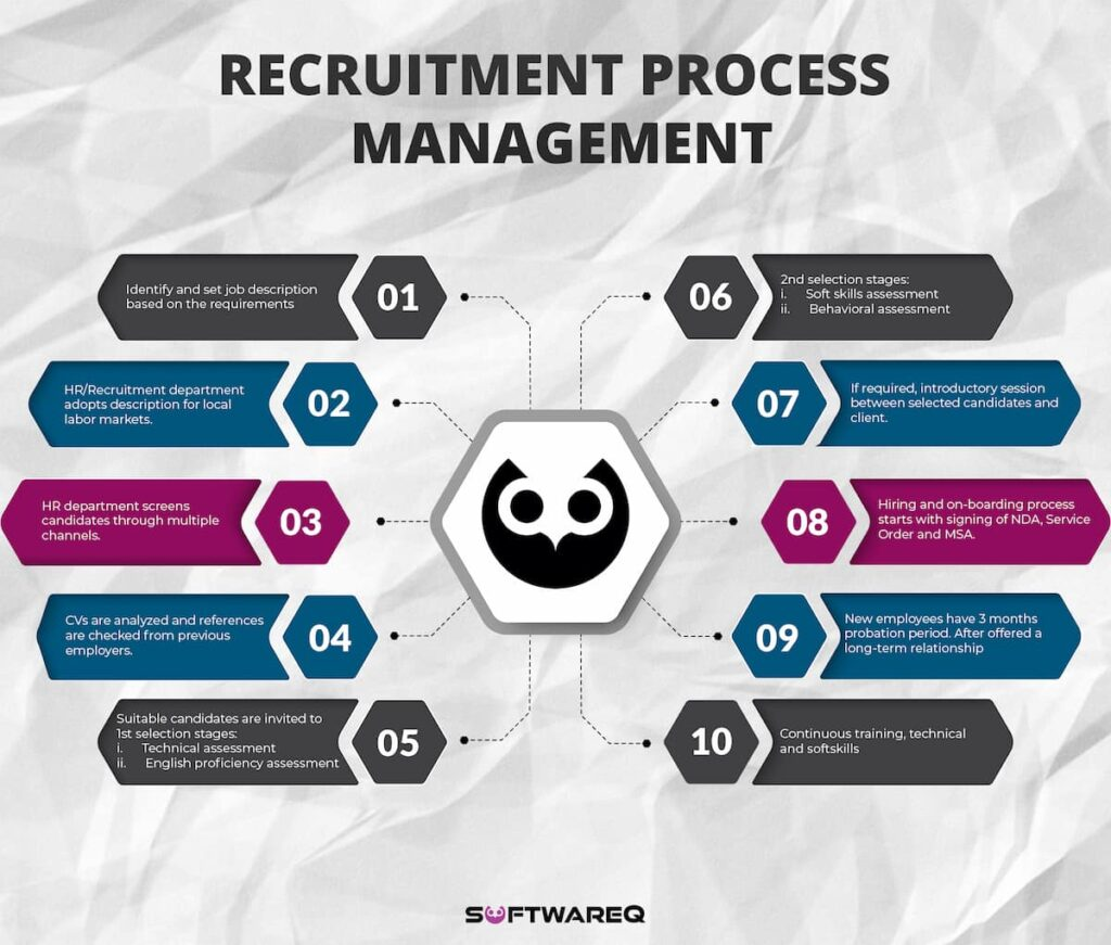 This graphic explains the recruitment process management in 10 steps to hire the best candidate for your client. The steps are layed out in a hexagon shape with the SoftwareQ Owl Logo in the center.